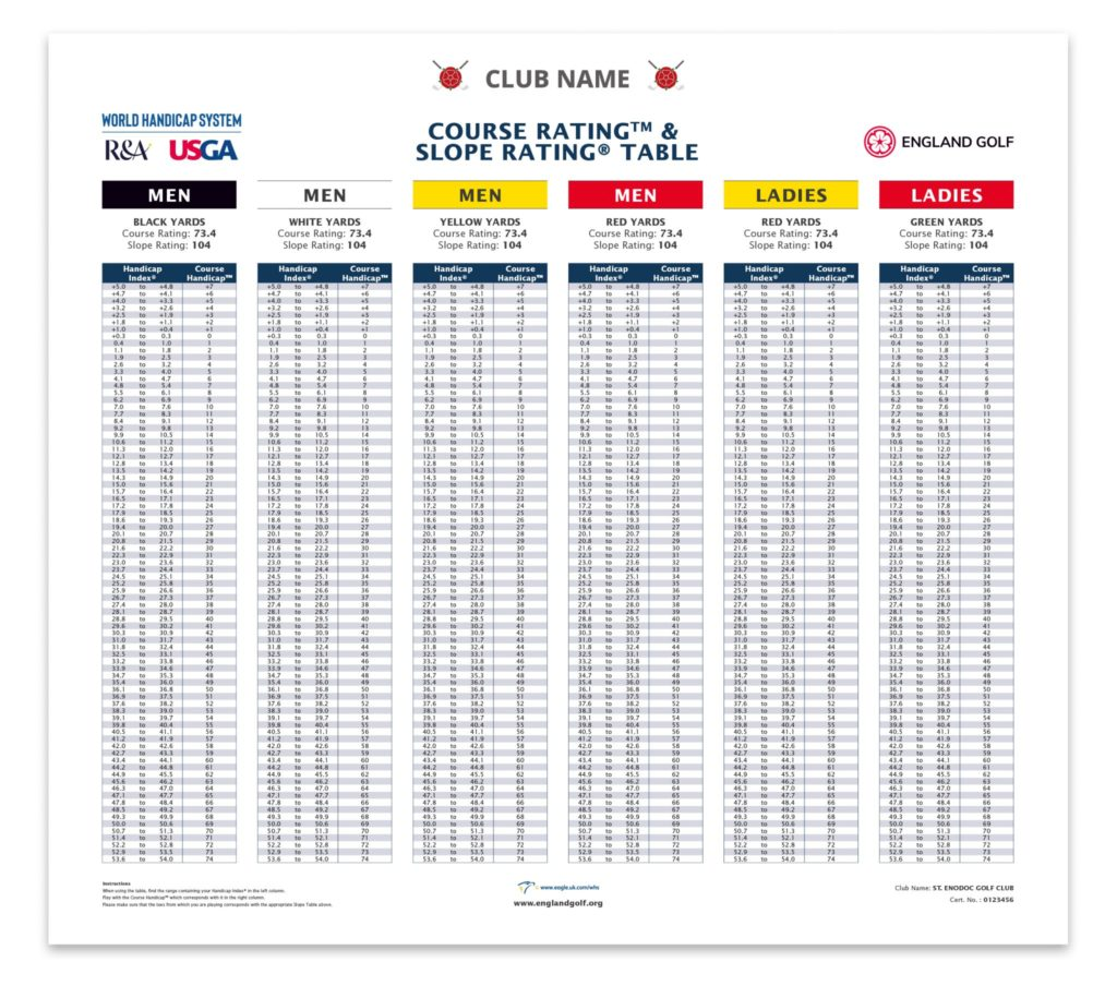 Course Slope Rating Table Example